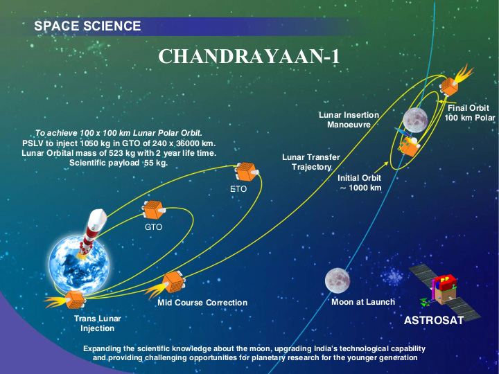 chandrayaan information Chandrayaan-1 mission page including links to moon mineralogy mapper online data volumes, detailed mission information, photojournal and pds imaging atlas searches, product sis, and other documentation.