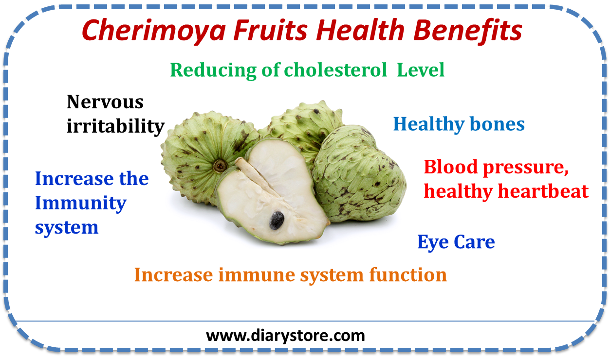 which fruit is the most healthy cherimoya fruit
