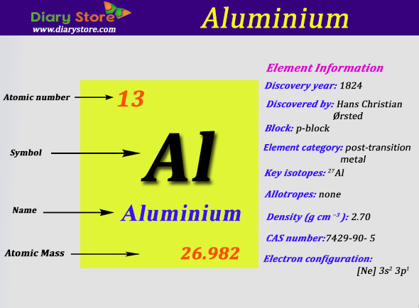 Aluminum element in periodic table atomic number atomic mass urtaz