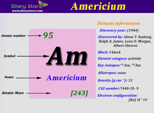 Americium element in periodic table atomic number atomic mass urtaz Image collections