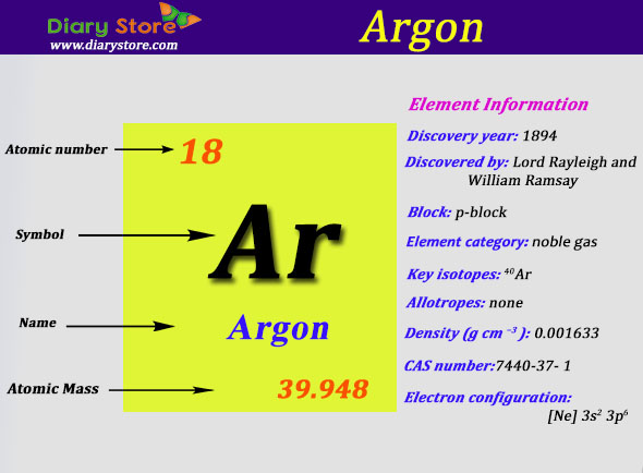 Argon element in periodic table atomic number atomic mass urtaz Gallery
