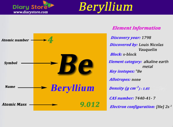Beryllium Element In Periodic Table Atomic Number Atomic Mass