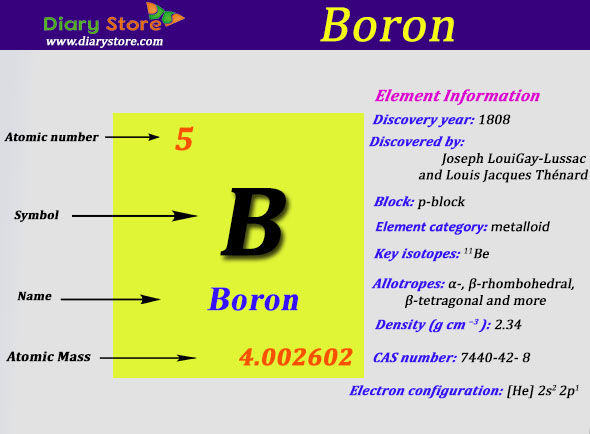 Boron element in periodic table atomic number atomic mass urtaz Image collections