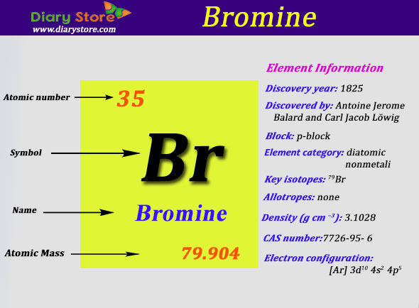 Bromine Element In Periodic Table Atomic Number Atomic Mass