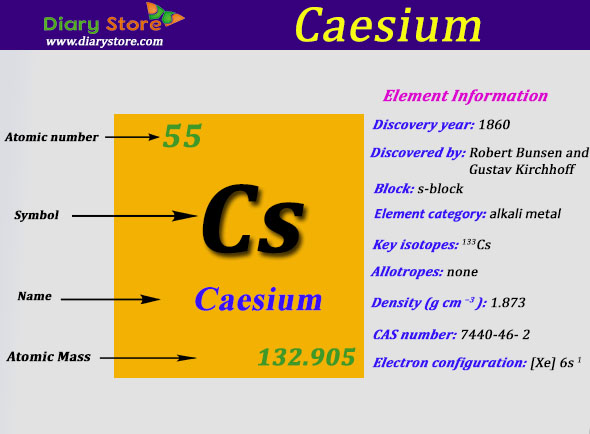 Caesium element in periodic table atomic number atomic mass urtaz Image collections