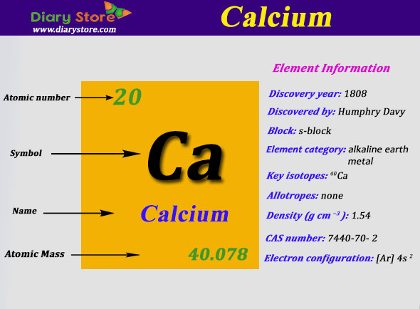 Calcium element in periodic table atomic number atomic mass urtaz Gallery