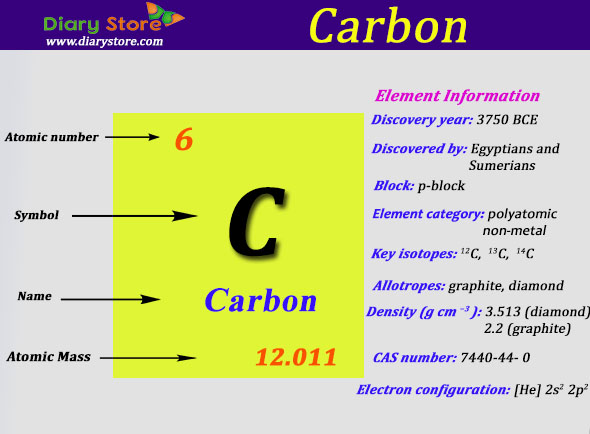 Carbon element in periodic table atomic number atomic mass urtaz