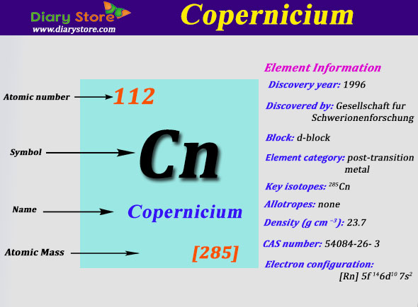 copernicium element in periodic table atomic number atomic mass