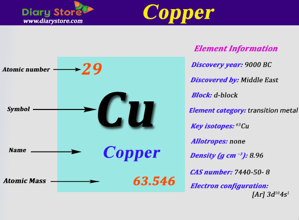 Copper Element In Periodic Table Atomic Number Atomic Mass
