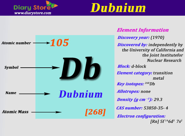 Dubnium element in periodic table atomic number atomic mass urtaz Image collections