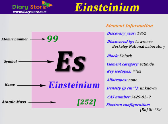 einsteinium element in periodic table atomic number atomic mass