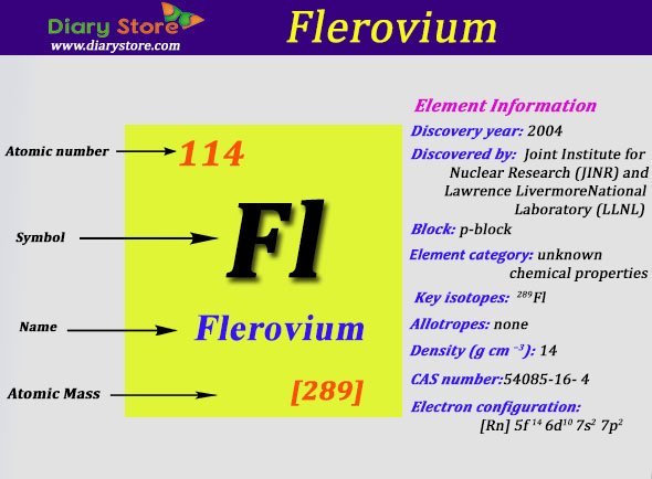 Flerovium Element In Periodic Table Atomic Number Atomic Mass