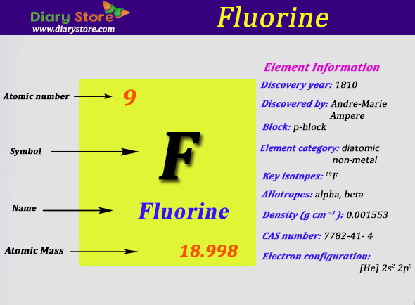 Fluorine element in periodic table atomic number atomic mass urtaz