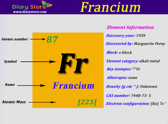 Francium Element In Periodic Table Atomic Number Atomic Mass