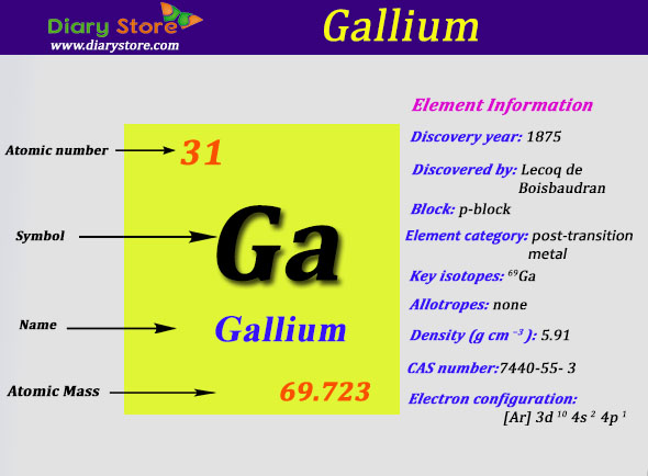 Gallium element in periodic table atomic number atomic mass urtaz Choice Image