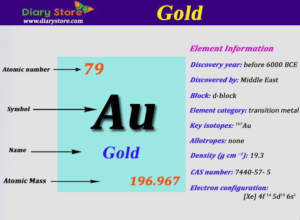 Gold element in periodic table atomic number atomic mass urtaz