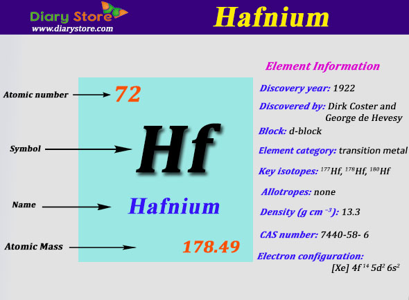 Hafnium element in periodic table atomic number atomic mass urtaz