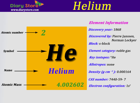 helium element in periodic table atomic number atomic mass