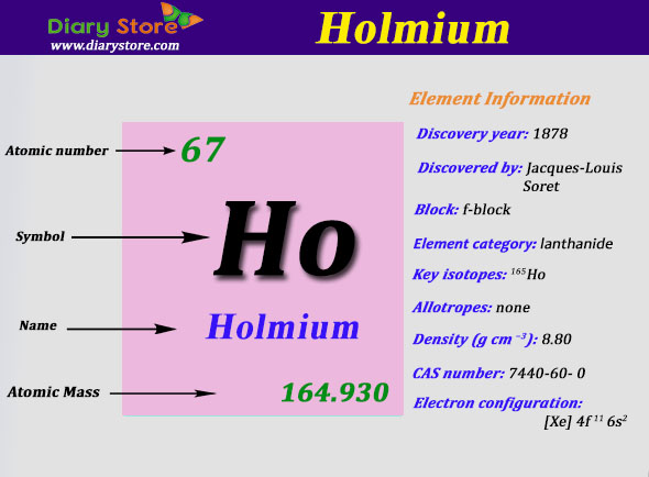 Holmium Element In Periodic Table Atomic Number Atomic Mass