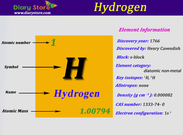 Hydrogen Element In Periodic Table Atomic Number Atomic Mass