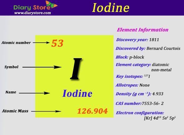 iodine element in periodic table atomic number atomic mass - Periodic Table By Atomic Mass