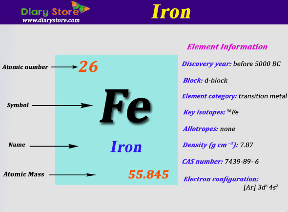 Iron element in periodic table atomic number atomic mass urtaz Images