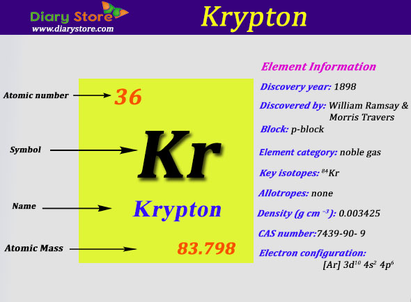 Krypton Element In Periodic Table Atomic Number Atomic Mass
