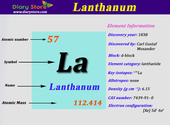 Lanthanum element in periodic table atomic number atomic mass lanthanum element in periodic table atomic number atomic mass 15 reads lanthanum urtaz Images
