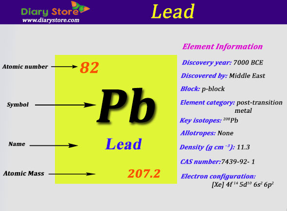 Lead element in periodic table atomic number atomic mass urtaz
