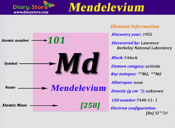 Mendelevium element in periodic table atomic number atomic mass urtaz Image collections