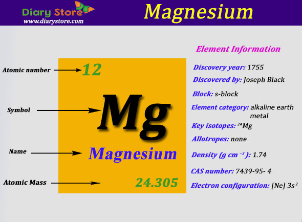 Magnesium element in periodic table atomic number atomic mass urtaz