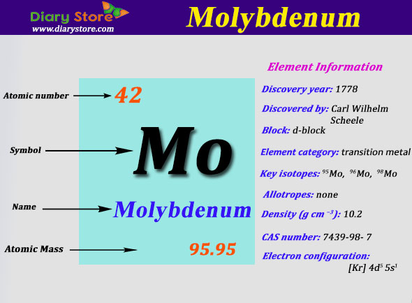 Molybdenum element in periodic table atomic number atomic mass urtaz Images