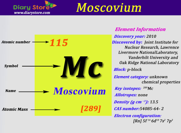 Moscovium element in periodic table atomic number atomic mass urtaz Image collections