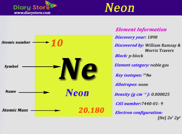 neon element in periodic table atomic number atomic mass - Periodic Table Of Elements Neon