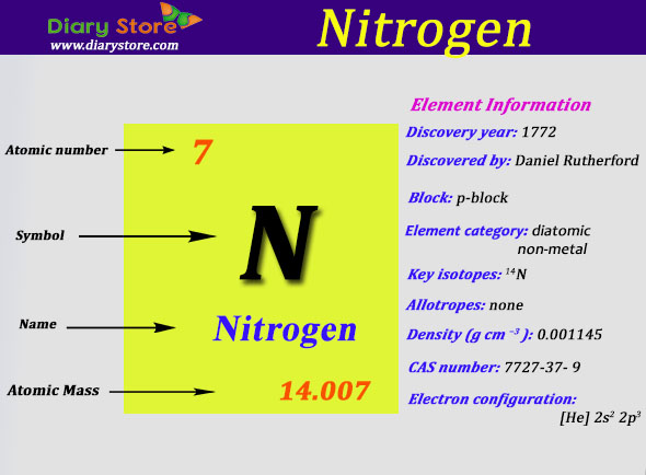 Nitrogen element in periodic table atomic number atomic mass urtaz