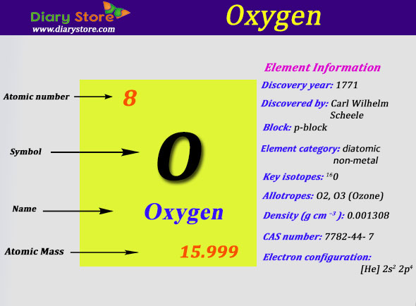 Oxygen element in periodic table atomic number atomic mass urtaz