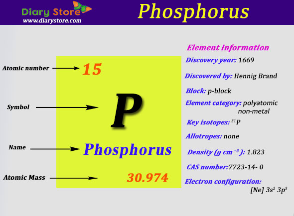 phosphorus element in periodic table atomic number atomic mass - Periodic Table Phosphorus Atomic Mass