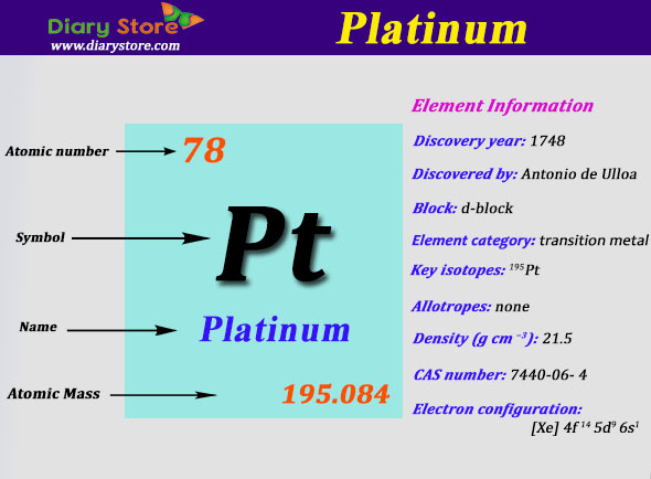 Platinum Element In Periodic Table Atomic Number Atomic Mass