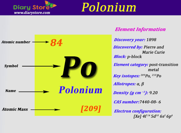 Polonium Element In Periodic Table Atomic Number Atomic Mass