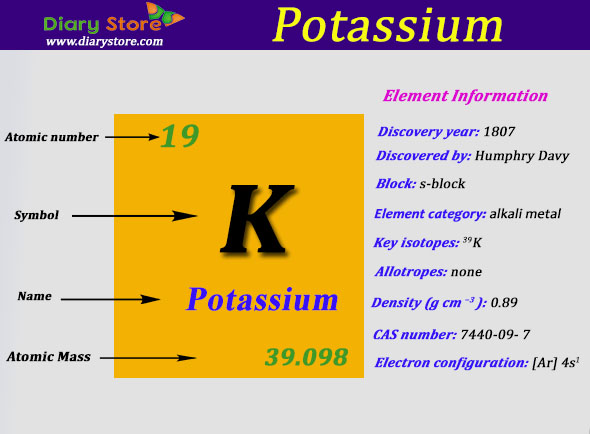 Potassium element in periodic table atomic number atomic mass urtaz Images