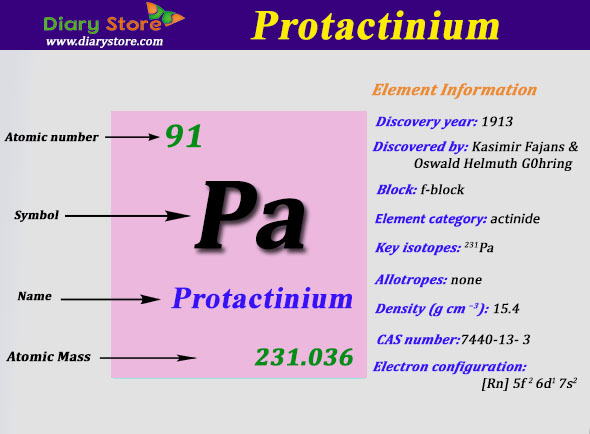 Protactinium element in periodic table atomic number mass protactinium element in periodic table atomic number atomic mass urtaz