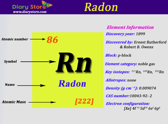 Radon element in periodic table atomic number atomic mass urtaz Image collections