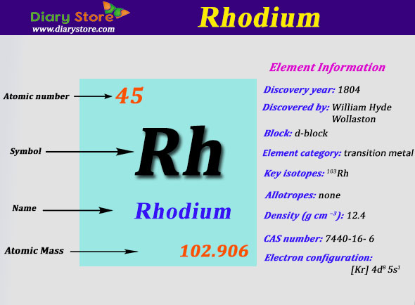 Rhodium element in periodic table atomic number atomic mass urtaz Images