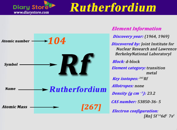 Rutherfordium Element In Periodic Table Atomic Number Mass