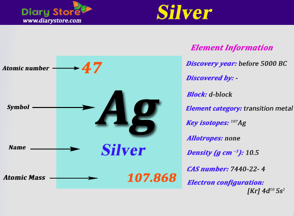 Silver element in periodic table atomic number atomic mass urtaz