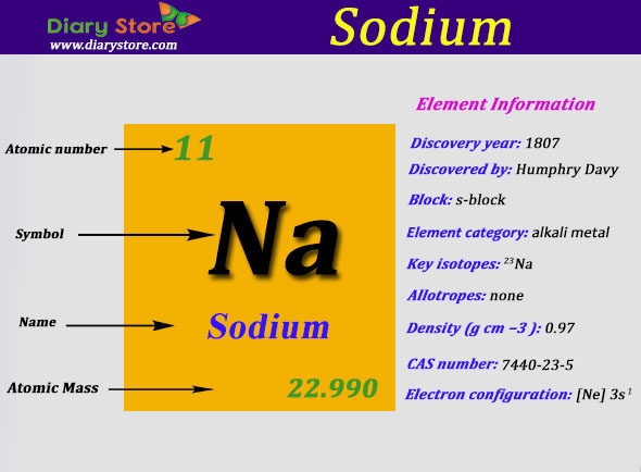 Sodium Element In Periodic Table Atomic Number Atomic Mass
