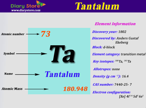 Tantalum Element In Periodic Table Atomic Number Atomic Mass
