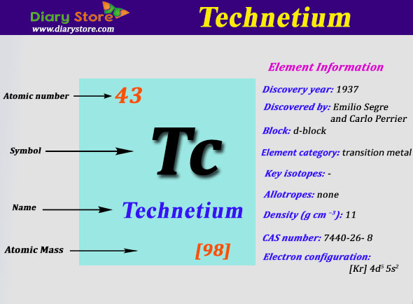 Technetium Element In Periodic Table Atomic Number Atomic Mass