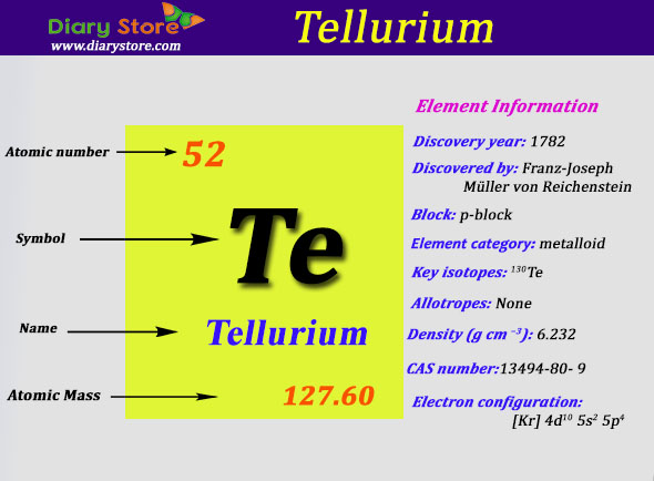 Tellurium Element in Periodic Table | Atomic Number Atomic ...