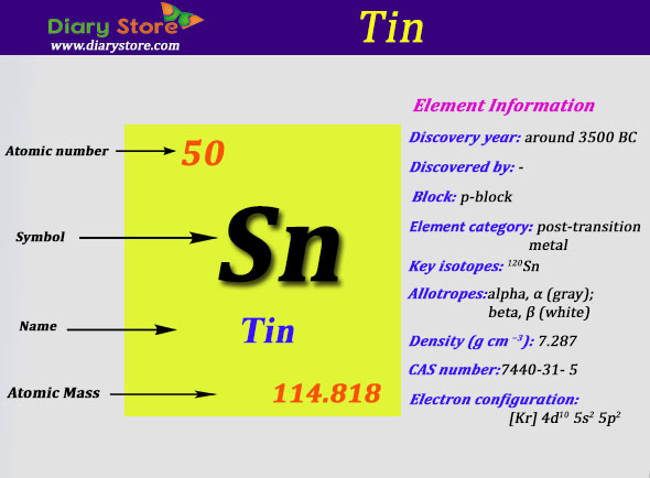 Tin element in periodic table atomic number atomic mass urtaz